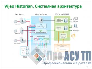 Plant Operation Vijeo Historian v4.50. Системная архитектура
